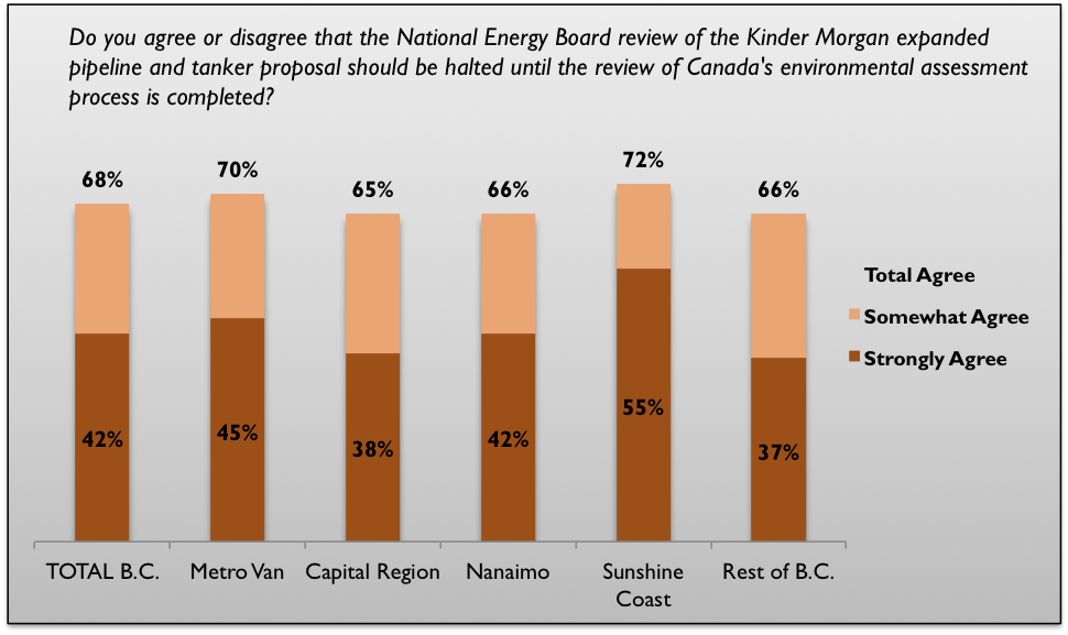 support for halting kinder morgan review